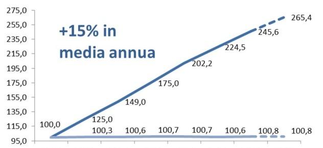 e-commerce-boom-in-italia-1